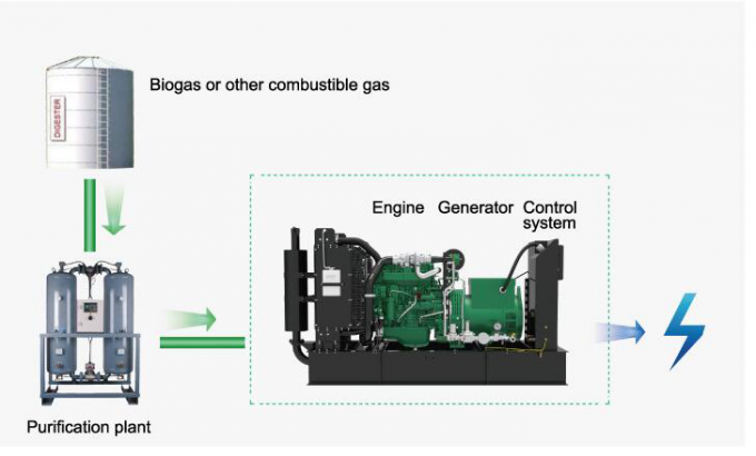 High Technology Natural Gas Generator Set Low Consumption Gas Engine Methane Generator